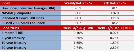 2012.8 13 Weekly and YTD Return