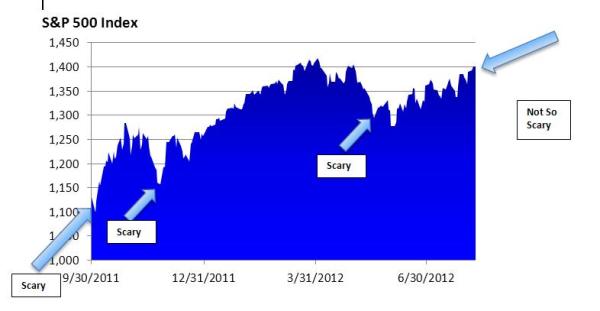 8.13.12 S&P 500 Index